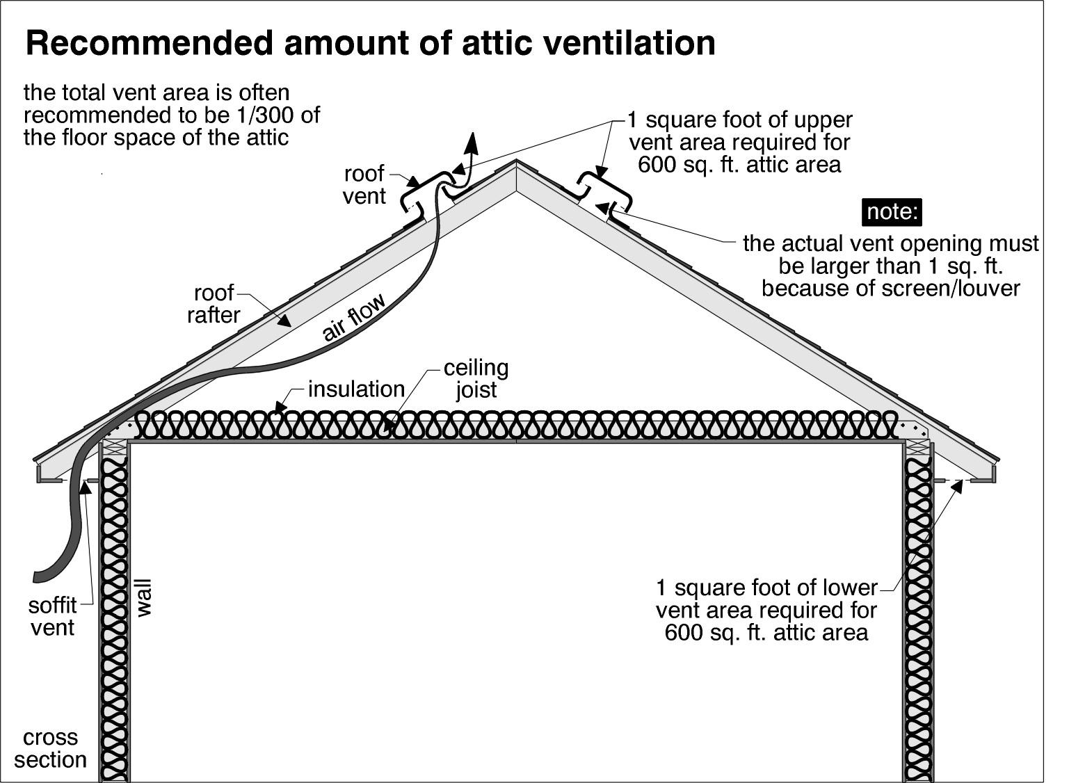 Attic Ventilation Calculation Question Attic Ideas