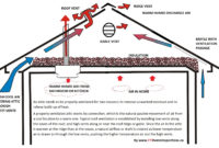 57 Attic Venting Calculation Attic Ventilation Roof Vents 2015 intended for proportions 1981 X 1269