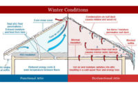 57 Attic Venting Calculation Attic Ventilation Roof Vents 2015 with size 4200 X 2550