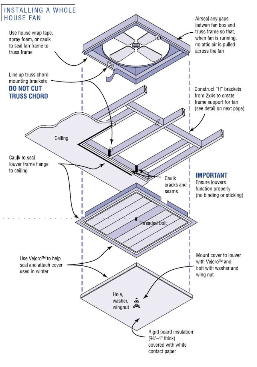 Air Sealing Whole House Fans Building America Solution Center for proportions 859 X 1225