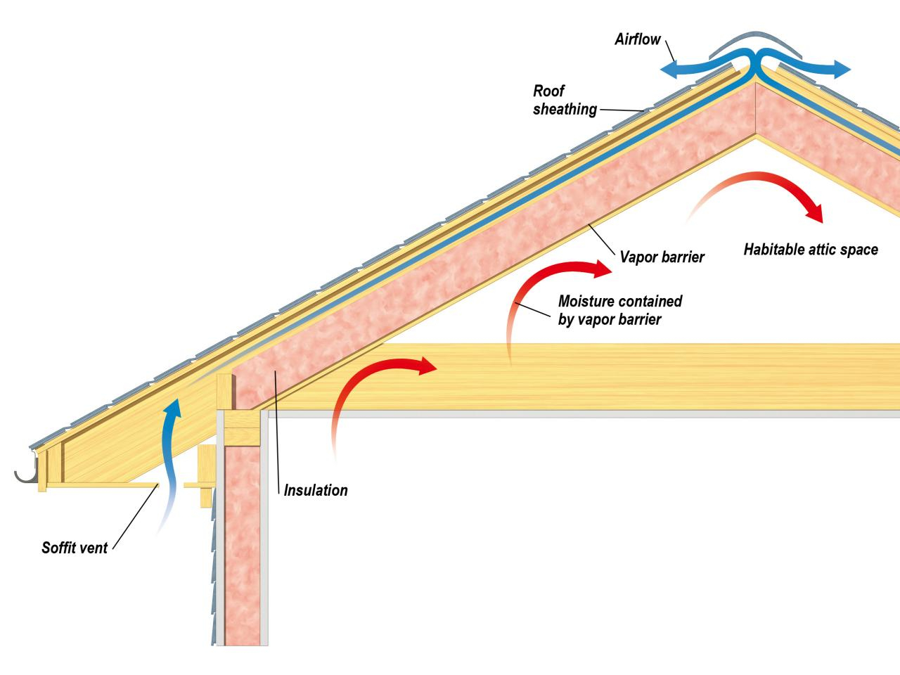 Attic Insulation Vapor Barrier Guide Attic Ideas