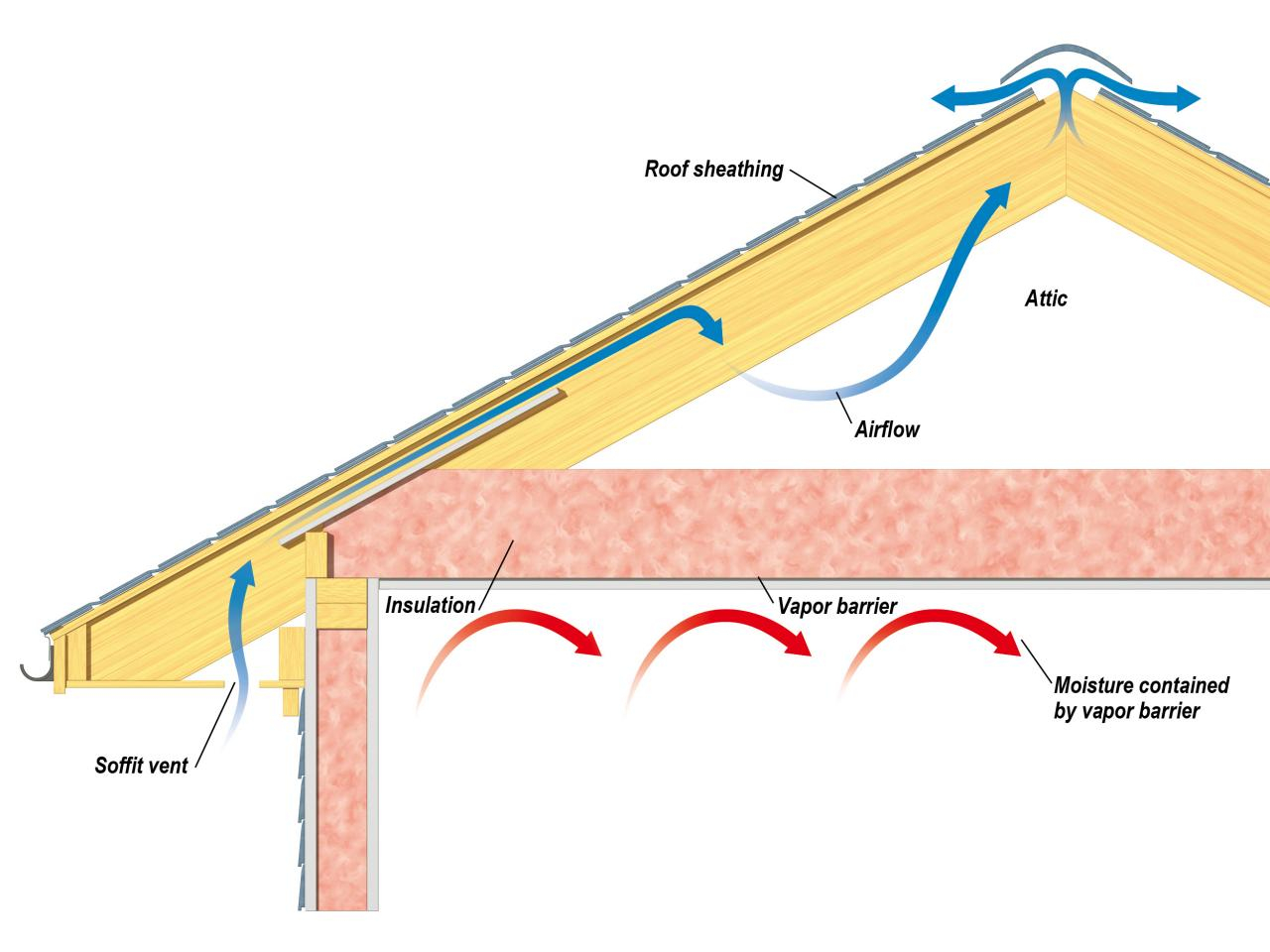 Attic Insulation Without Vapor Barrier Attic Ideas