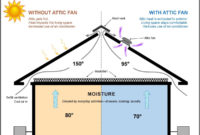 Attic Fans A Panacea For Summer And Winter Woes Prime Property with regard to size 1200 X 857