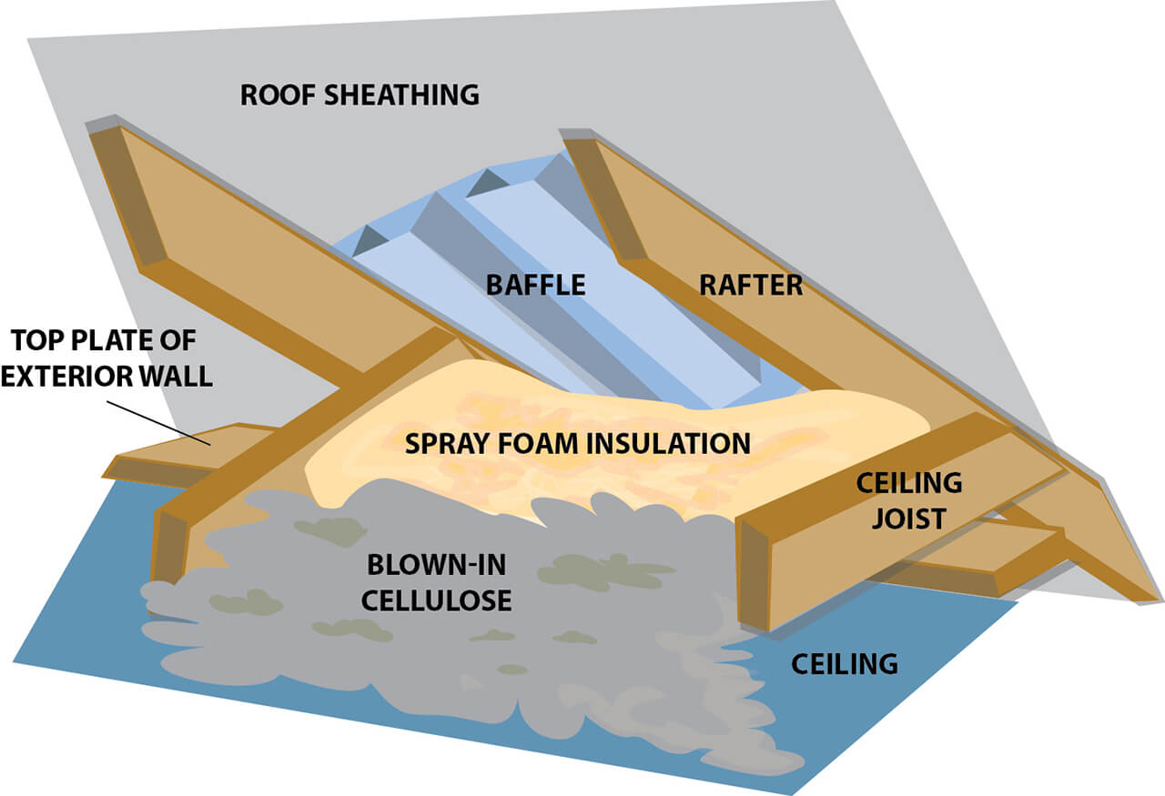 Attic Insulation Methods Structure Tech Home Inspections regarding sizing 1280 X 875