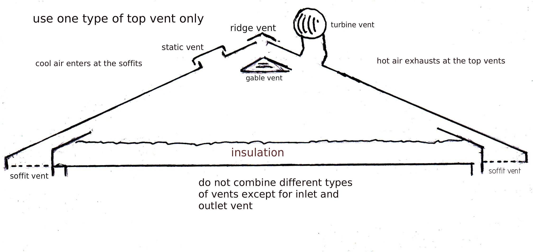 Attic Ventilation A Critical Design Factor You Can Build Your throughout dimensions 2248 X 1064