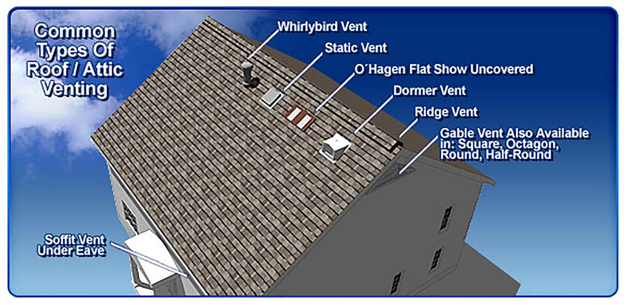 Attic Ventilation Helps Lower Your Energy Bills Holden Energy for proportions 2000 X 974