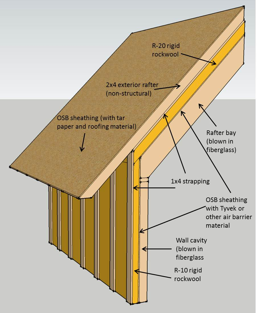 Insulating a roof without an attic attic ideas for Insulation batt sizes