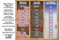 Compare Insulation Types Insulation Benefits Comparison Usa in sizing 1425 X 1002