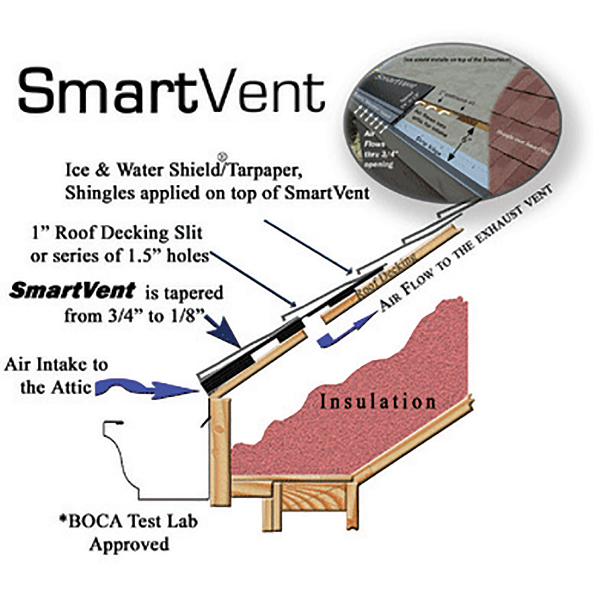 Attic Without Soffit Vents Attic Ideas