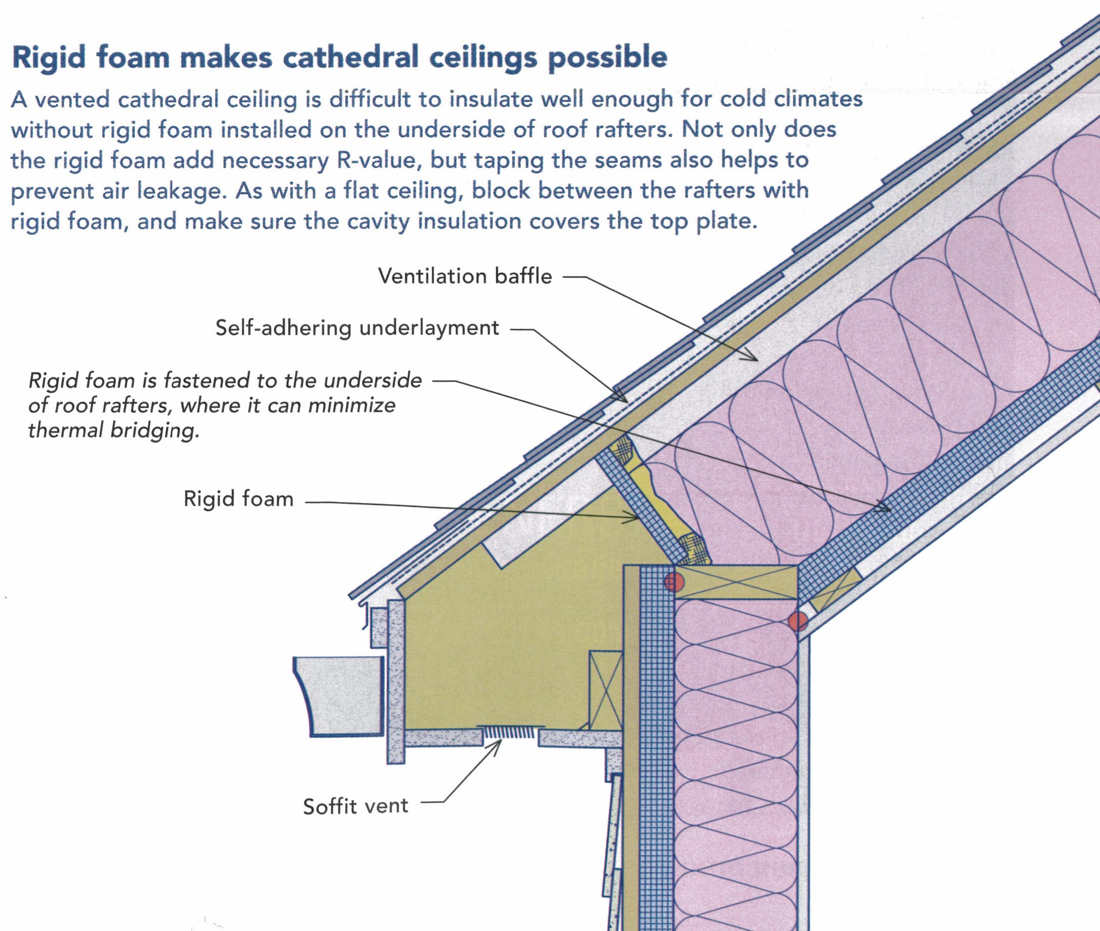 Insulate Ceiling Without Attic Wwwenergywarden with measurements 2185 X 1849