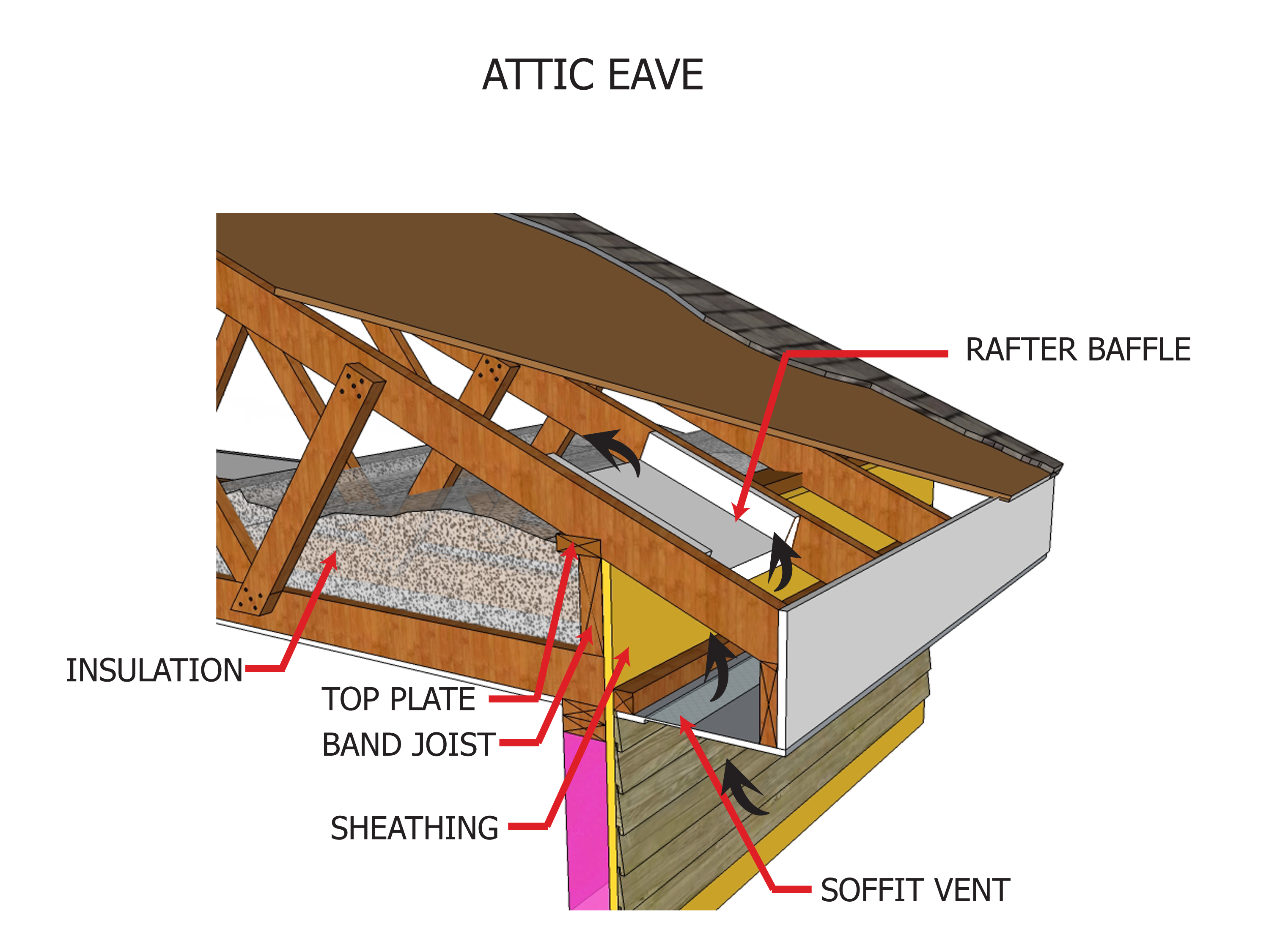 Internachi Inspection Graphics Library Roofing Venting Attic inside size 3000 X 2250