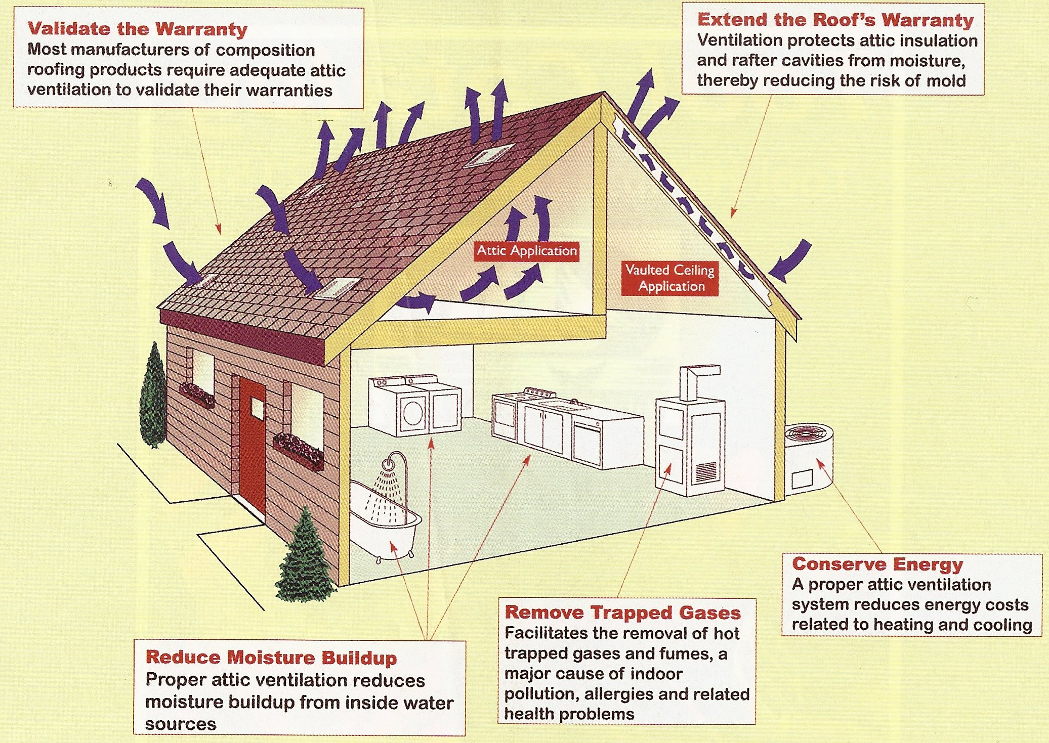 Learn The Top Three Benefits Of Proper Attic Ventilation Triple inside proportions 2073 X 1469