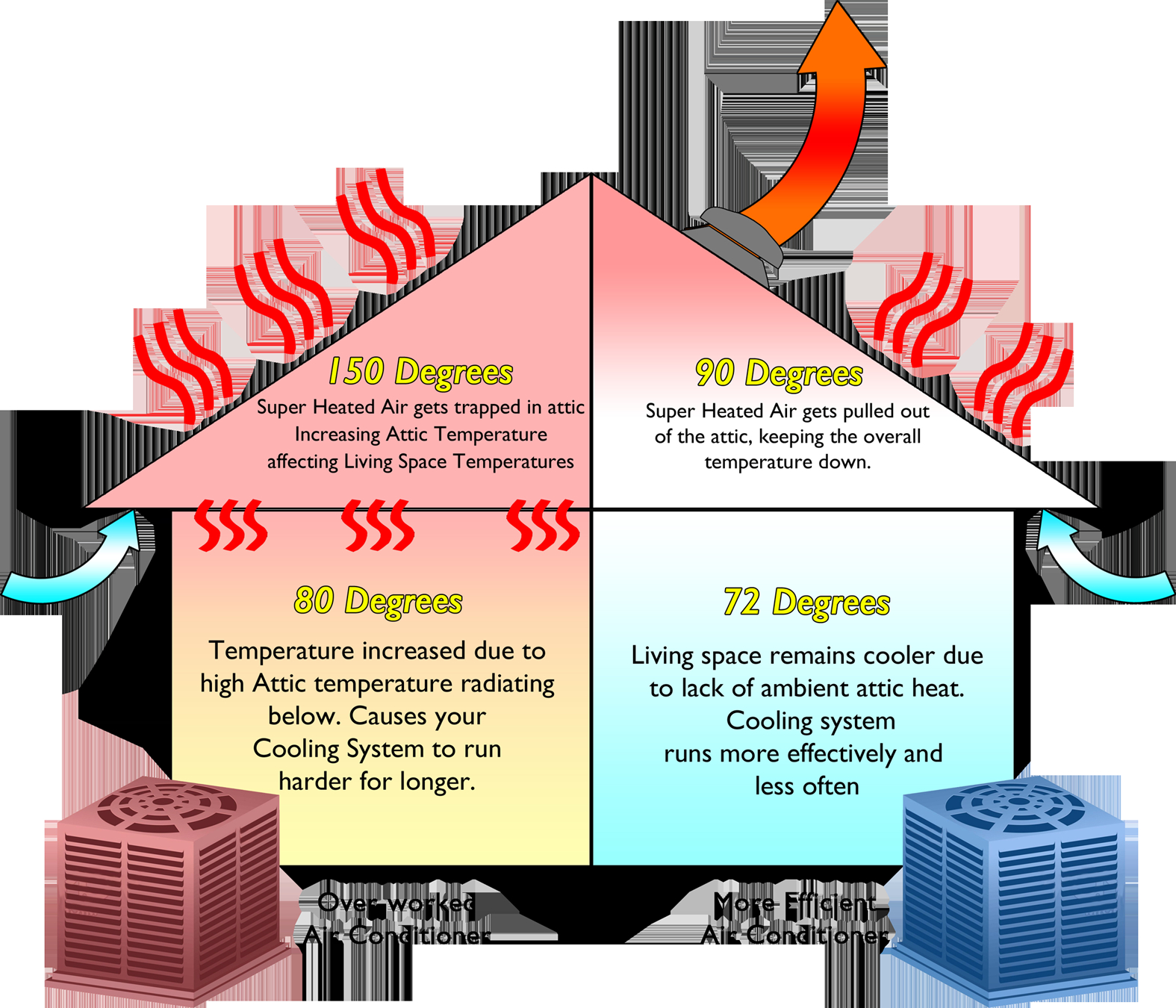 Attic Heating Cooling Systems Attic Ideas