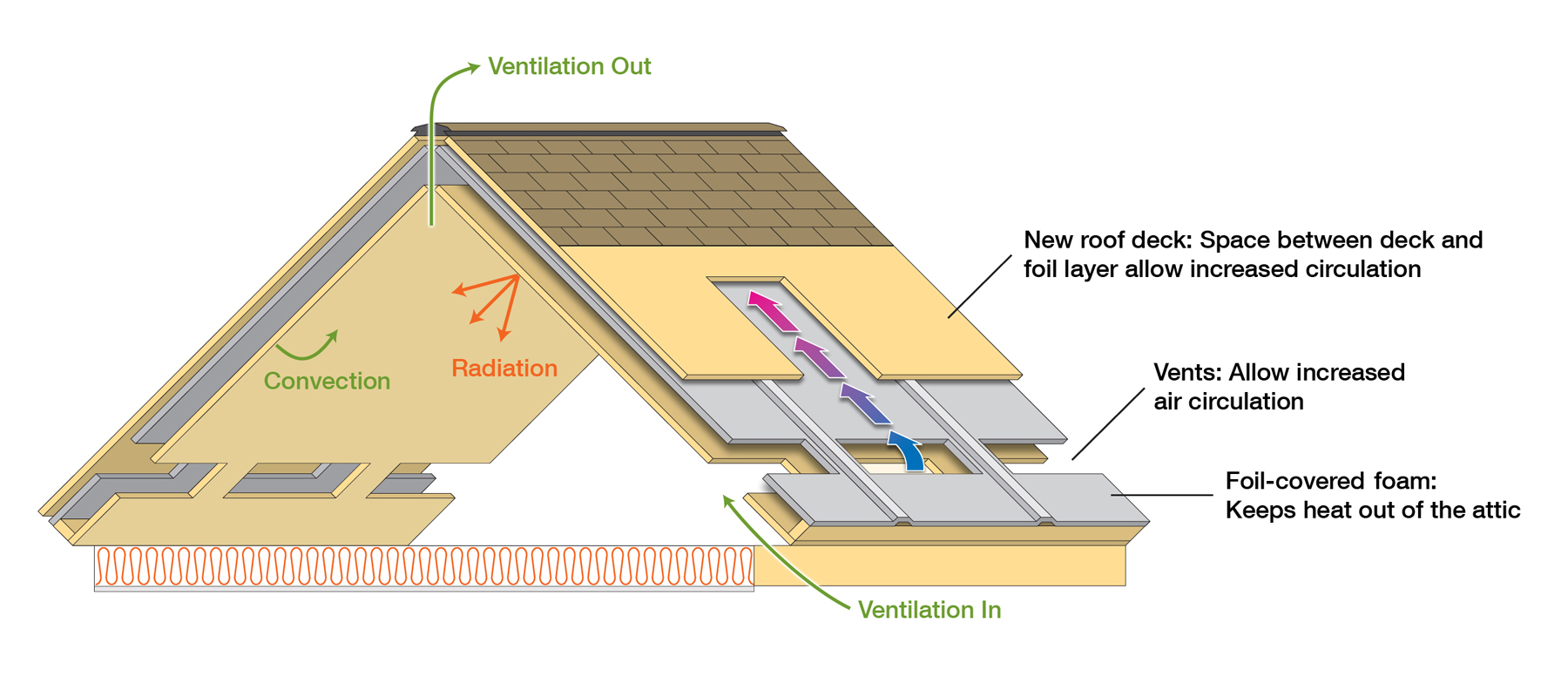 Attic Insulation Energy Efficiency • Attic Ideas