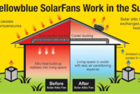 Solar Power Attic Fan Inspirational Solar Gable Fan Install Home in sizing 2400 X 1047