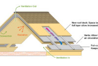 Something Practical New Roof Design Saves Energy Watts Up With with regard to sizing 1800 X 800