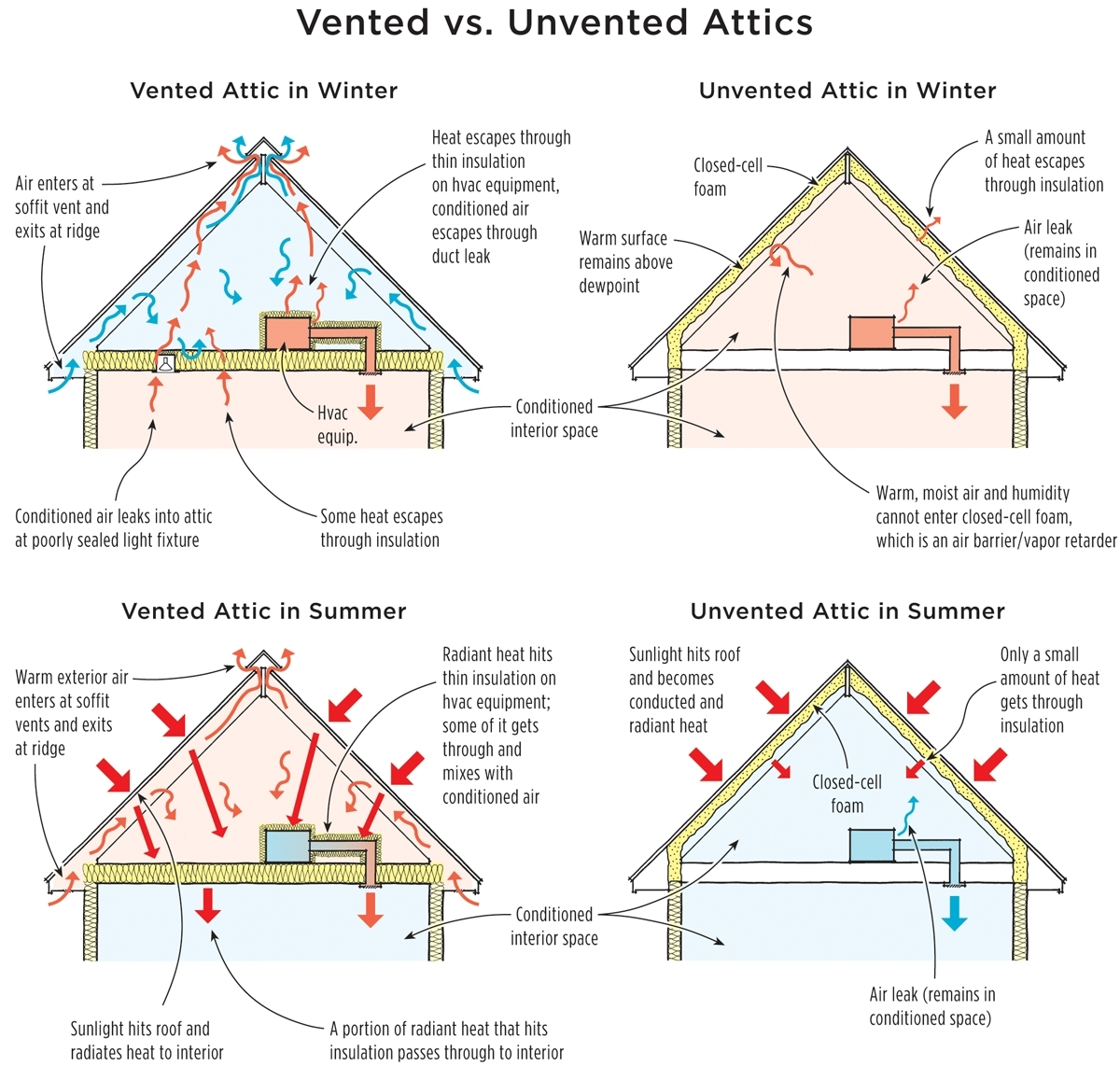 Insulate An Unvented Attic Attic Ideas