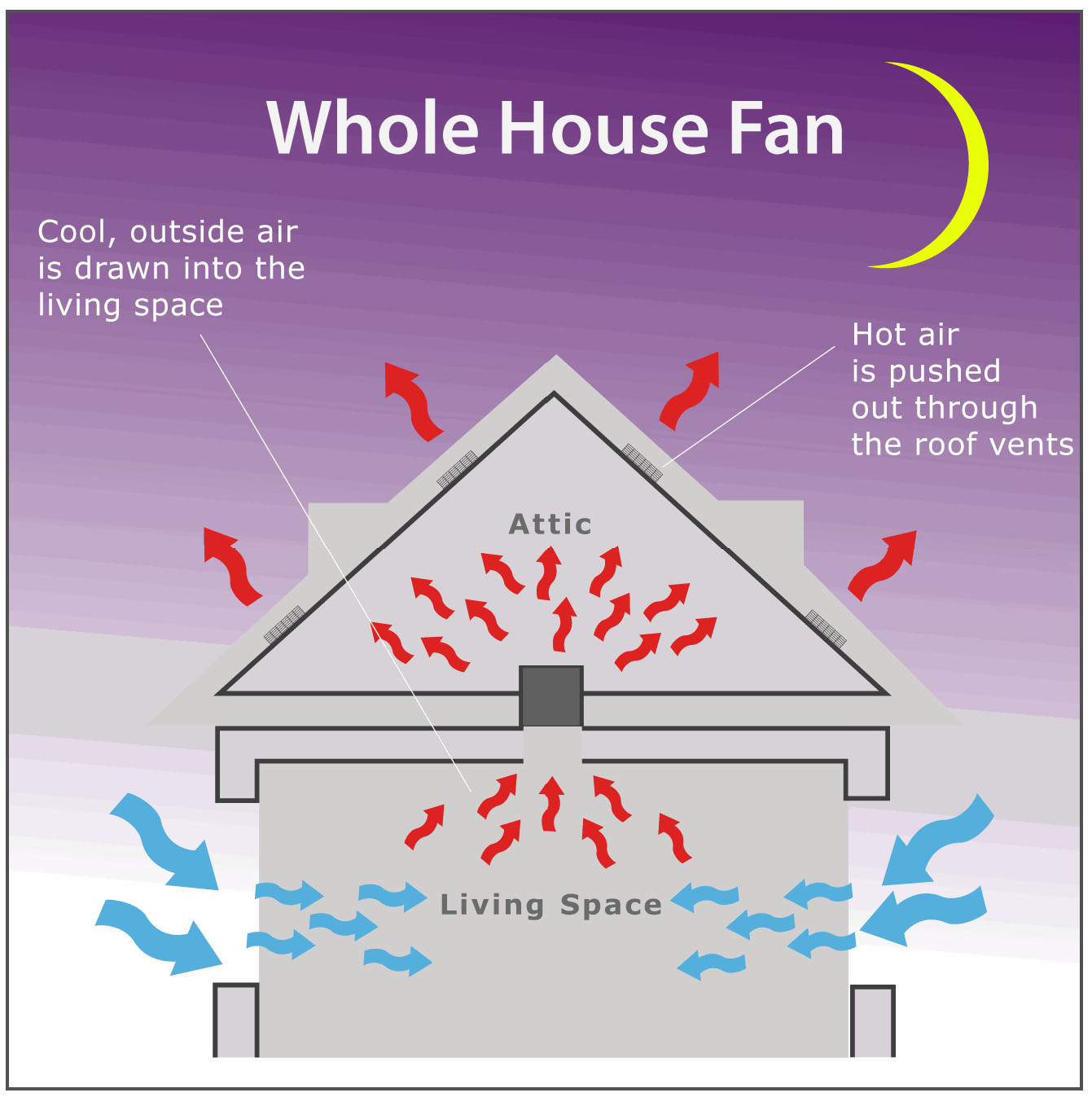 Whole House Fan Installation Santa Clara San Jose in proportions 1341 X 1347
