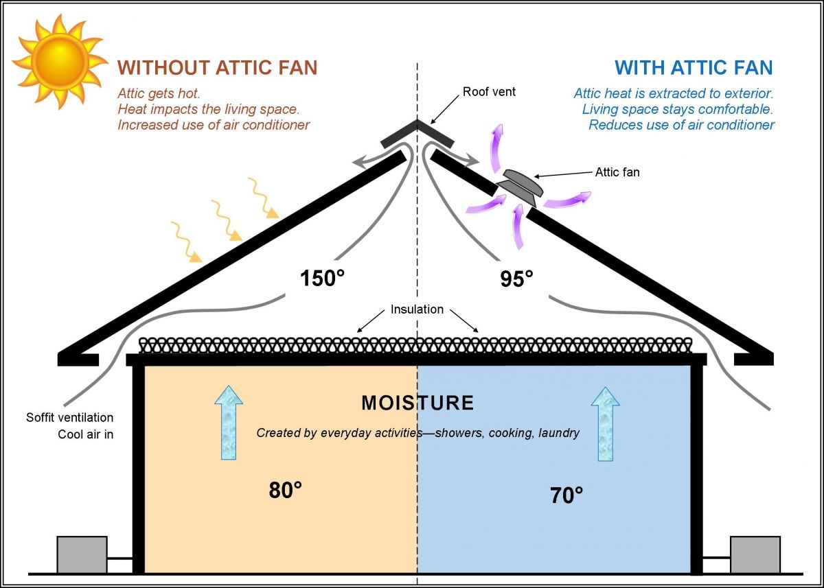 Attic ridge vent vs fan attic ideas - What temperature to keep house in winter when gone ...