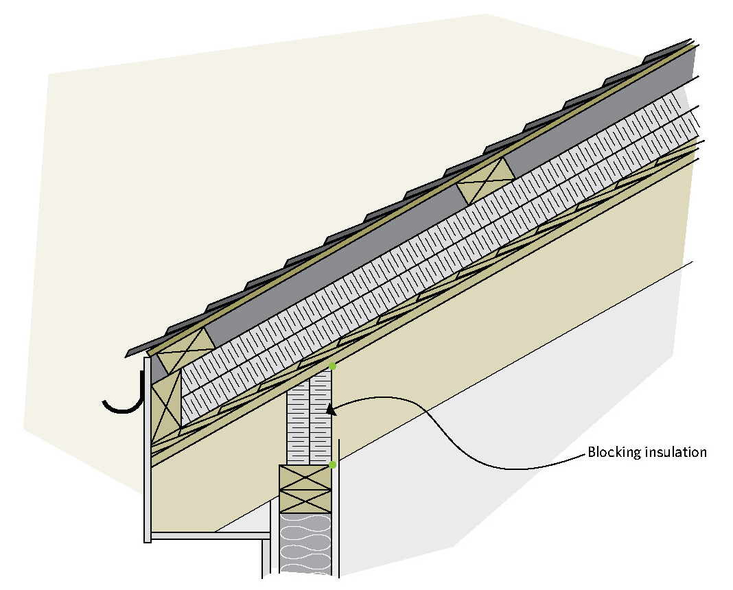 Keeping The Heat In Chapter 5 Roofs And Attics Natural in size 1068 X 860