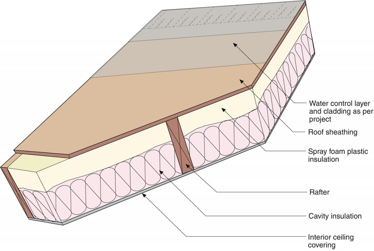 Ceiling insulation thickness for Roof sheathing thickness